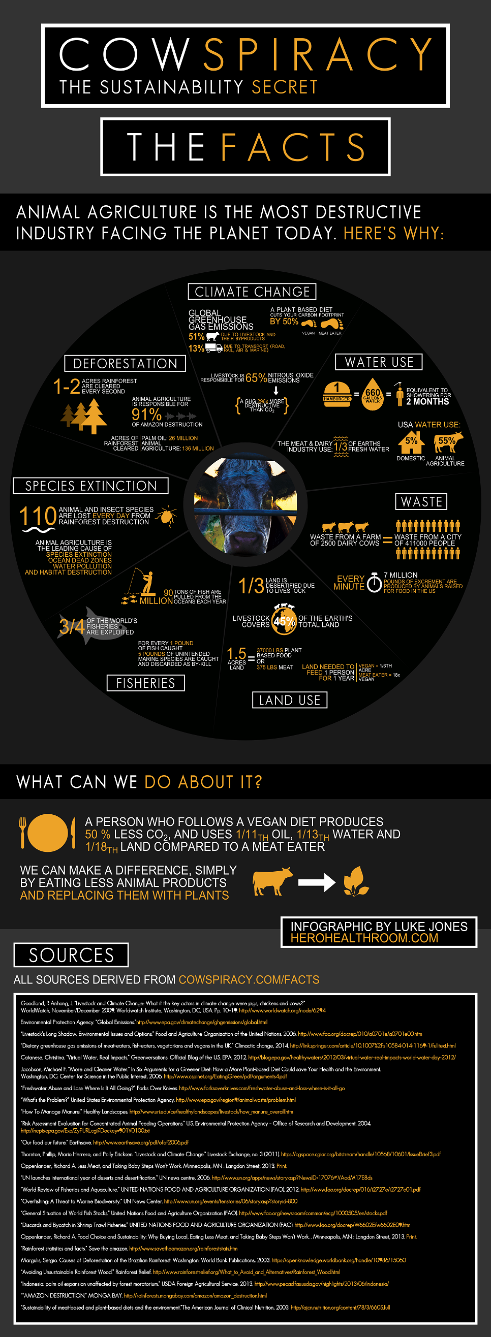 luke-jones-cowspiracy-infographic-imperial-updated