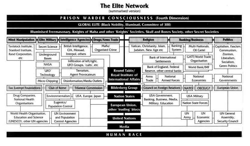 the-controlling-elite-network